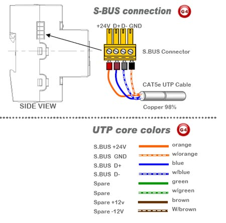 sbus connection lighting control, home automation, hotel automation, sbus g4, grms dynalite wiring diagram at nearapp.co