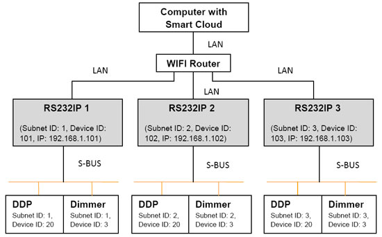 Installation Diagram & configuration of 3 RSIP