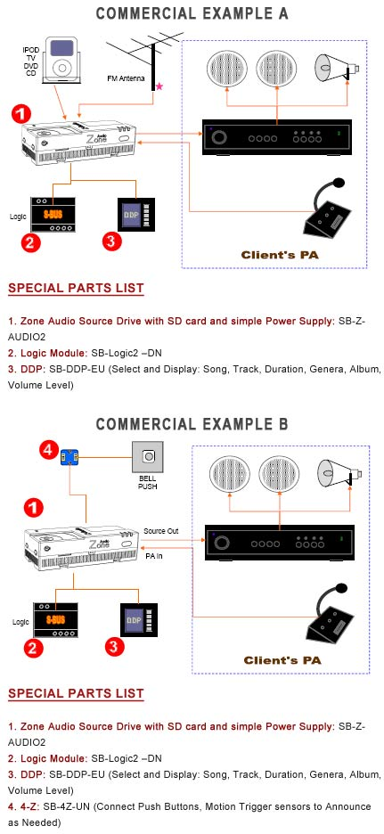 Smart-Bus Zone-Audio 2 (G4) - SB-Z-AUDIO2 - GTIN (UPC-EAN): 0610696253811 - Commercial Application Diagram