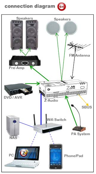 Smart-Bus Zone-Audio 2 (G4) - SB-Z-AUDIO2 - GTIN (UPC-EAN): 0610696253811 - Connection Diagram
