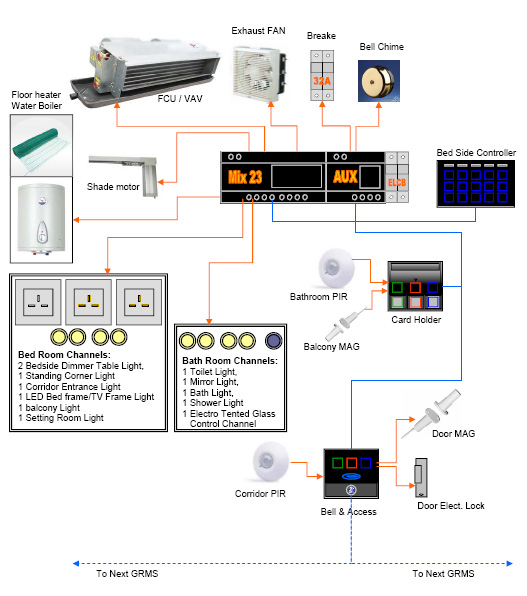 Smart   Bus    Hotel Door Bell Panel with Service  SB3SBellWL